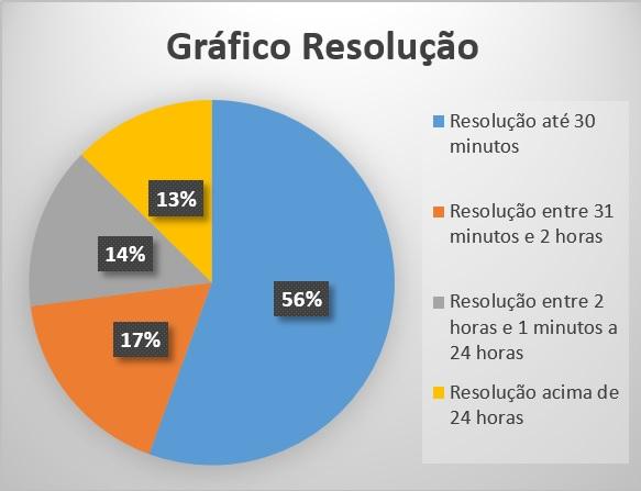 grafico resolução abril